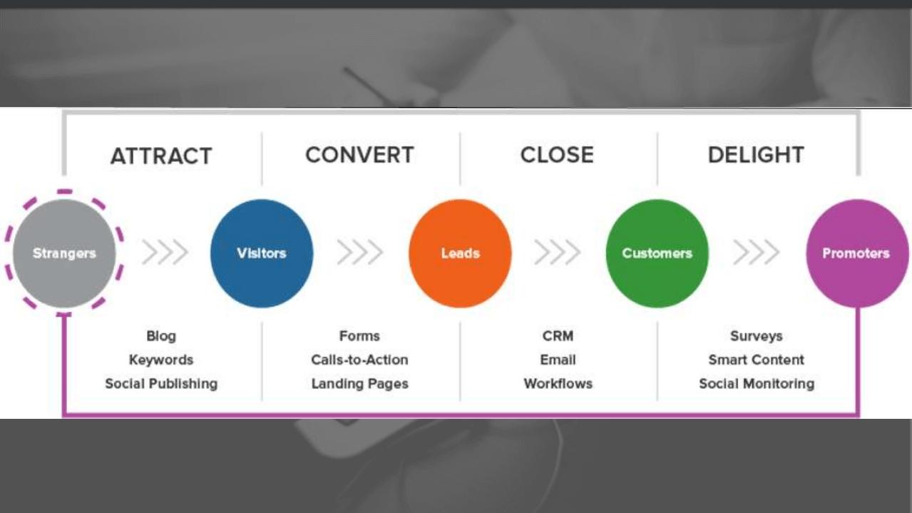 Các bước làm Inbound Marketing