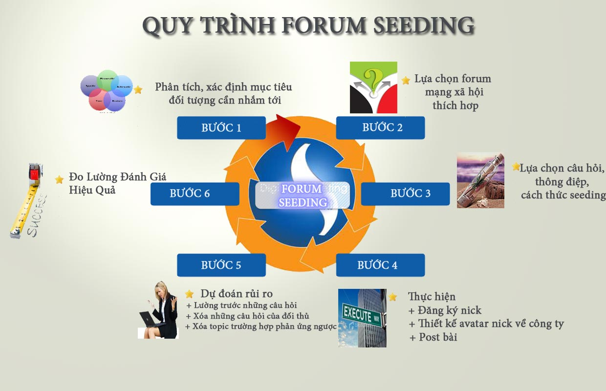 Image result for forum seeding