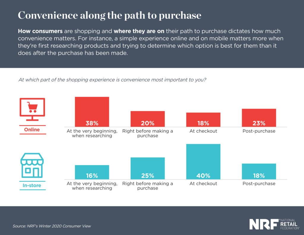 Hành trình mua hàng của người tiêu dùng
