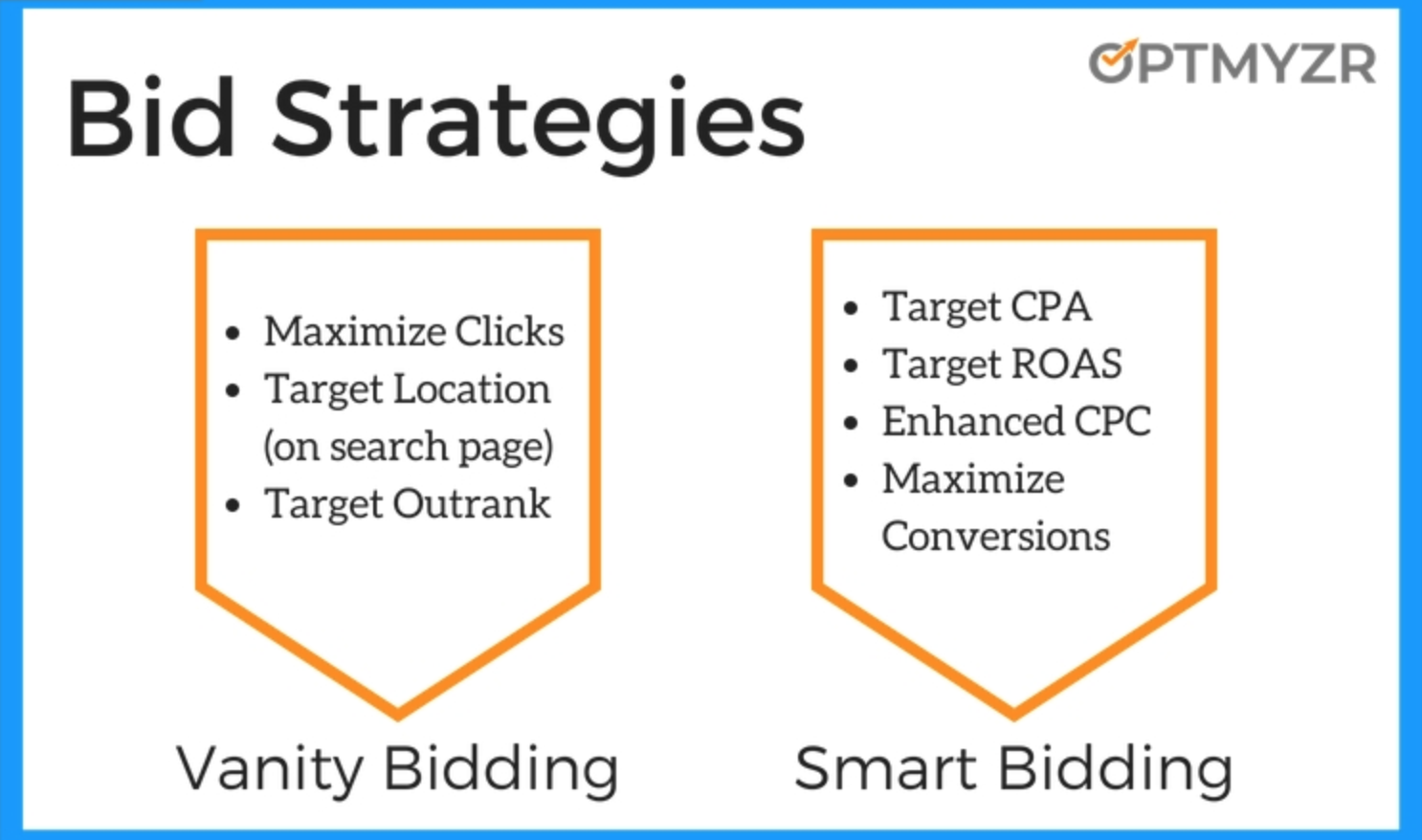 Giới thiệu về tính năng đặt giá thầu thông minh trong Google Ads - Smart Bidding