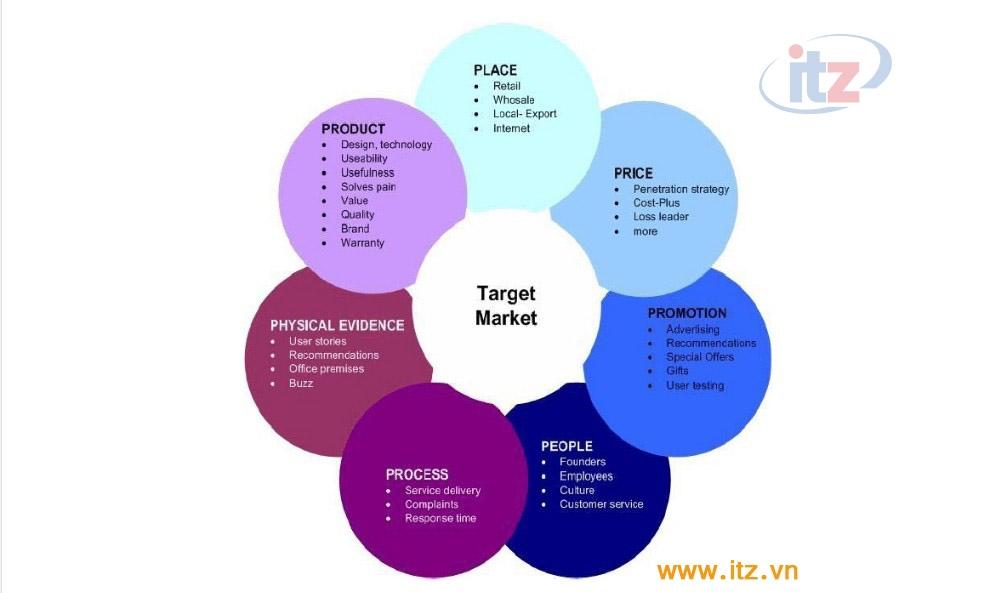 ITZ Việt Nam - Thiết kế web chuyên nghiệp theo mô hình 7P