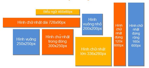 Kích thước ảnh yêu cầu trong quảng cáo GDN của Google