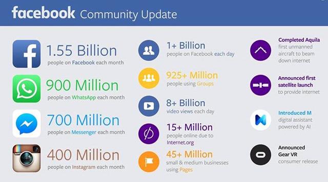 Top 20 thống kê về facebook có giá trị nhất
