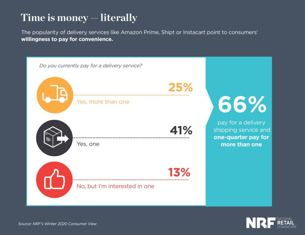 Sự thuận tiện trong giao hàng ảnh hưởng đến người tiêu dùng