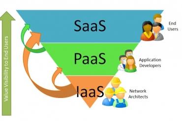 Phần mềm dịch vụ SaaS là gì ?