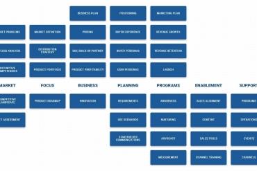 Quy trình xây dựng sản phẩm bất kỳ qua 7 giai đoạn