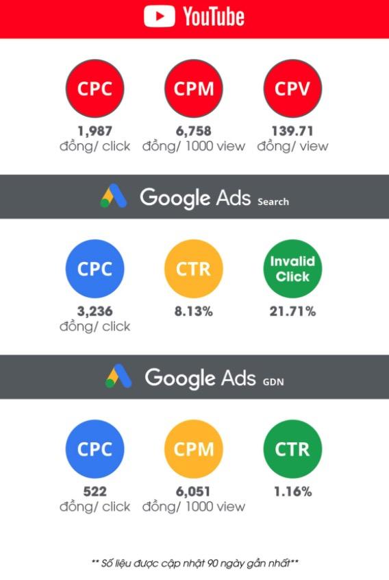 Tổng hợp CPC, CPM, CTR các ngành từ quảng cáo google, youtube