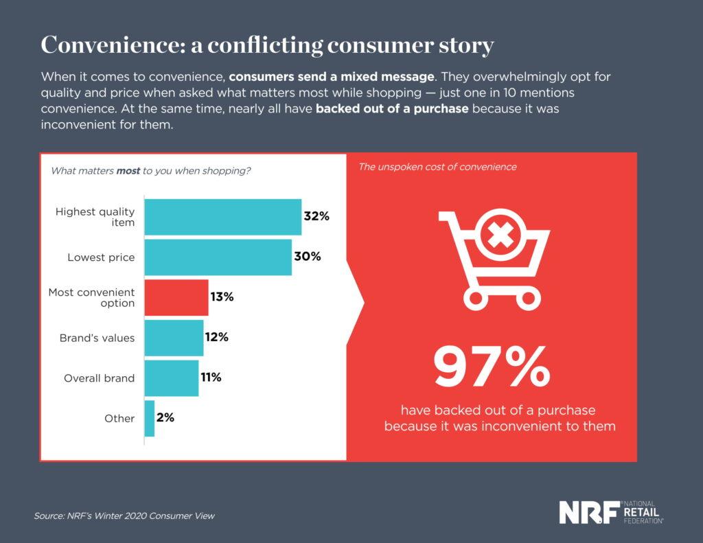 Chỉ đứng thứ 3 về các yếu tố ảnh hưởng đến hành vi mua hàng nhưng nếu được hỏi riêng thì sự thuận tiện lại có vai trò quan trọng